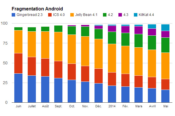 android-201405