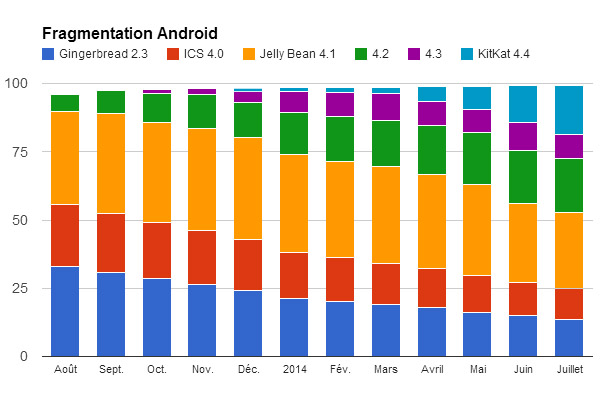 android-201407