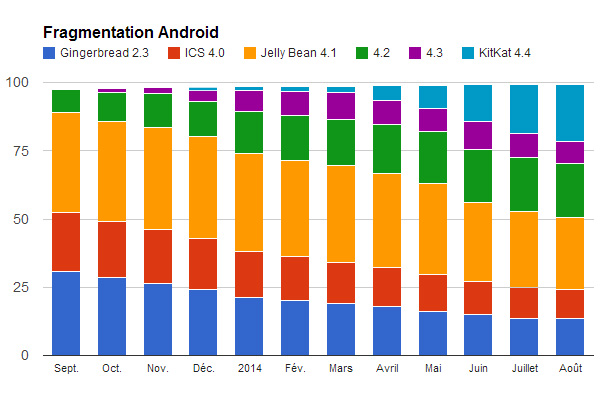 android-201408