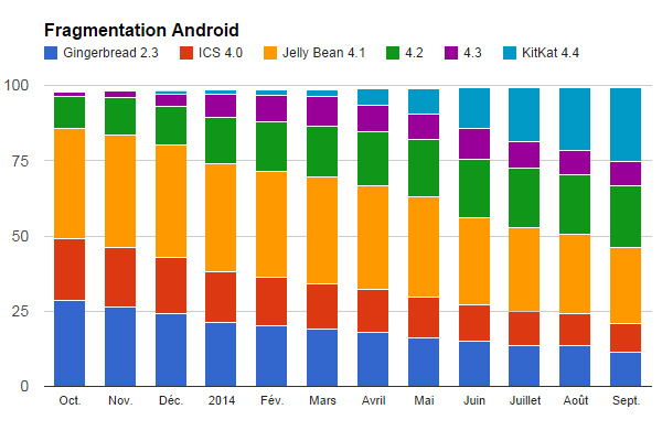 android-201409