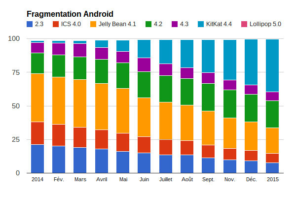 android-201501