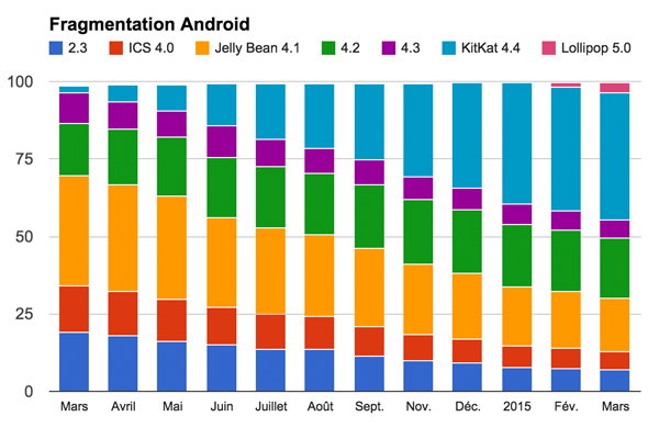 android-201503