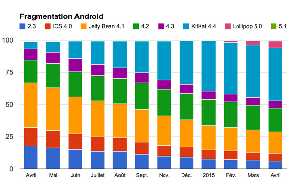 android-201504