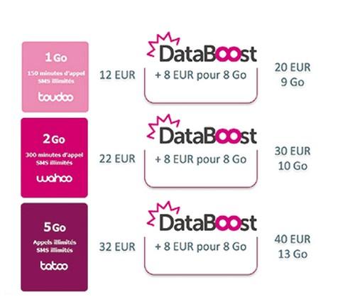 databoost