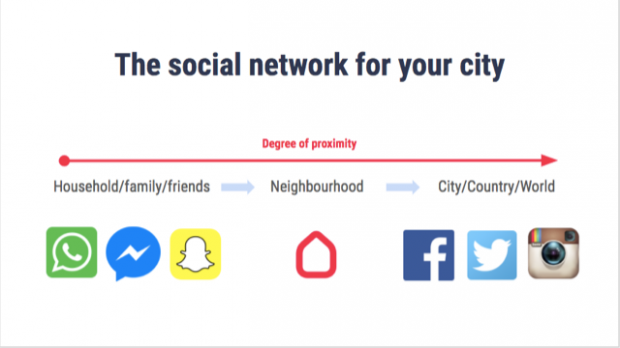 Hoplr Social Network